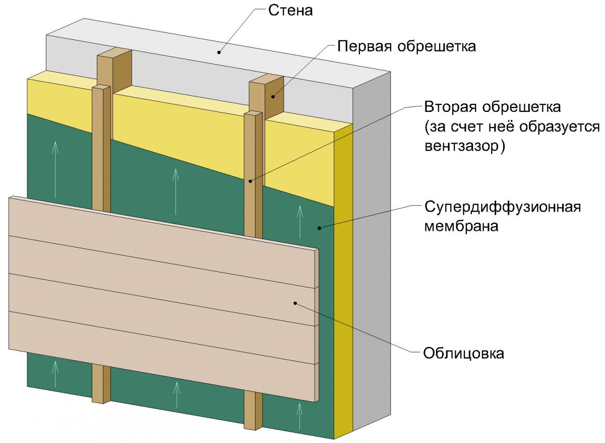 системы вентилируемого фасада