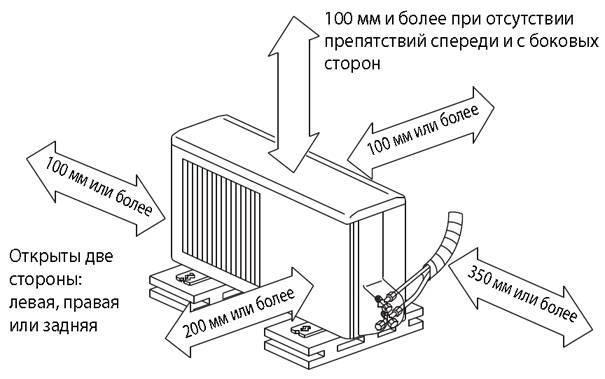 Как поставить кондиционер в квартиру: выбор устройства, размещение,  инструкция по установке и обслуживанию