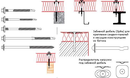 Крепеж для пенобетона: дюбель, анкер, саморез