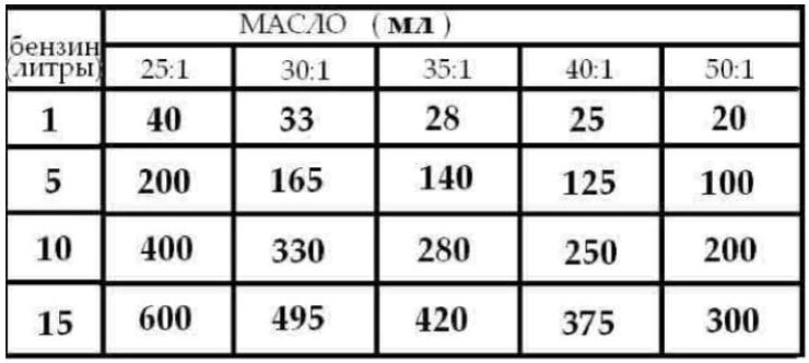 пропорции бензина и масла для триммера