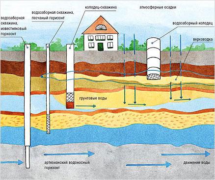 глубина залегания водоносных слоев в московской области