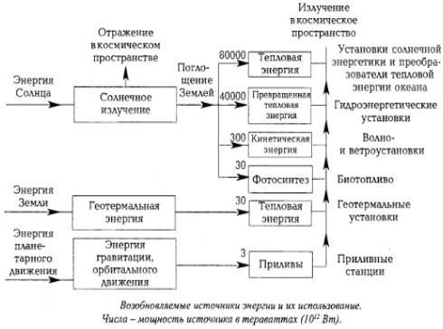 альтернативные источники энергии в россии
