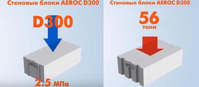 Обзор газобетонных блоков от компании aeroc