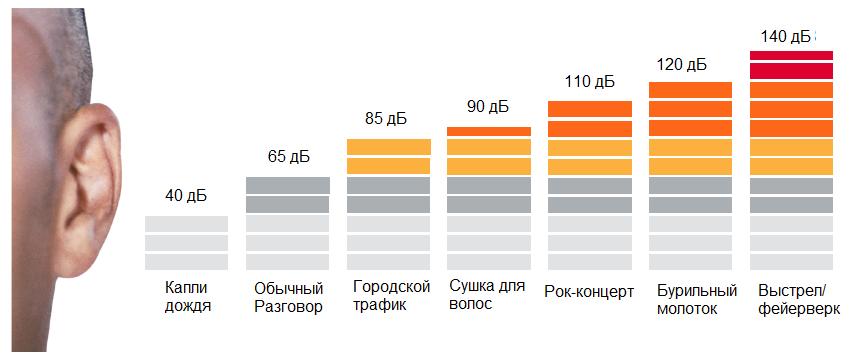 Таблица сравнения уровня шума в дб