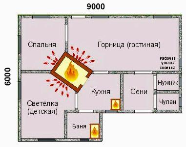 как сделать русскую печь