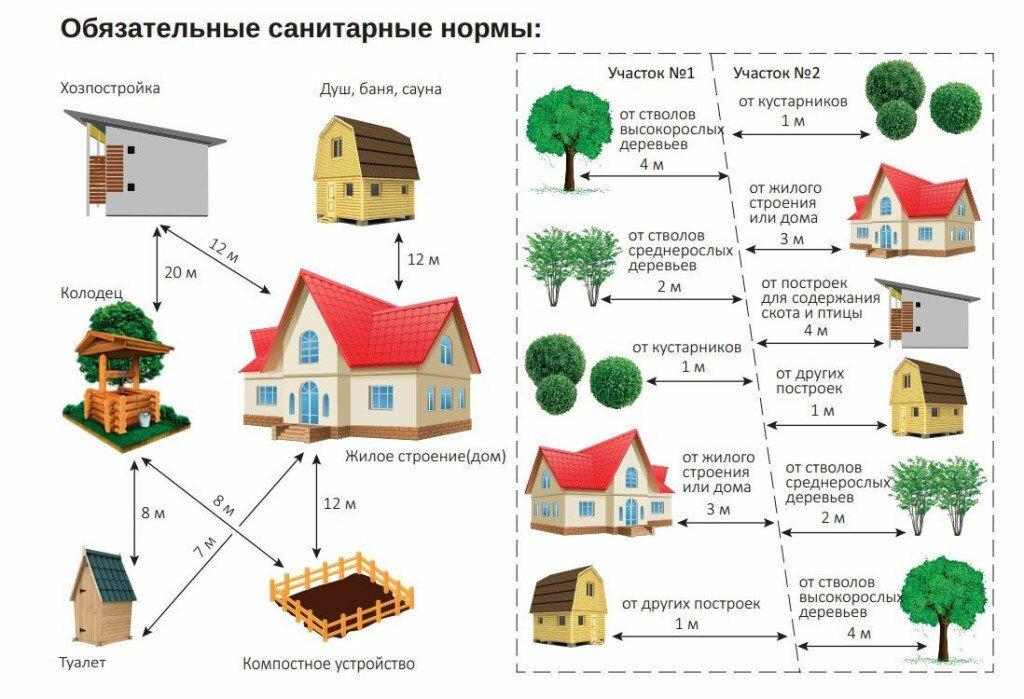 расположение построек на земельном участке