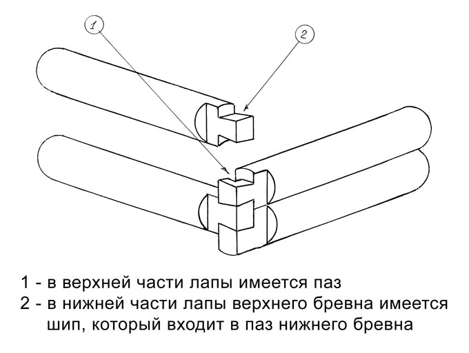 Сруб бани своими руками: пошаговая инструкция, как сделать баню из сруба самостоятельно