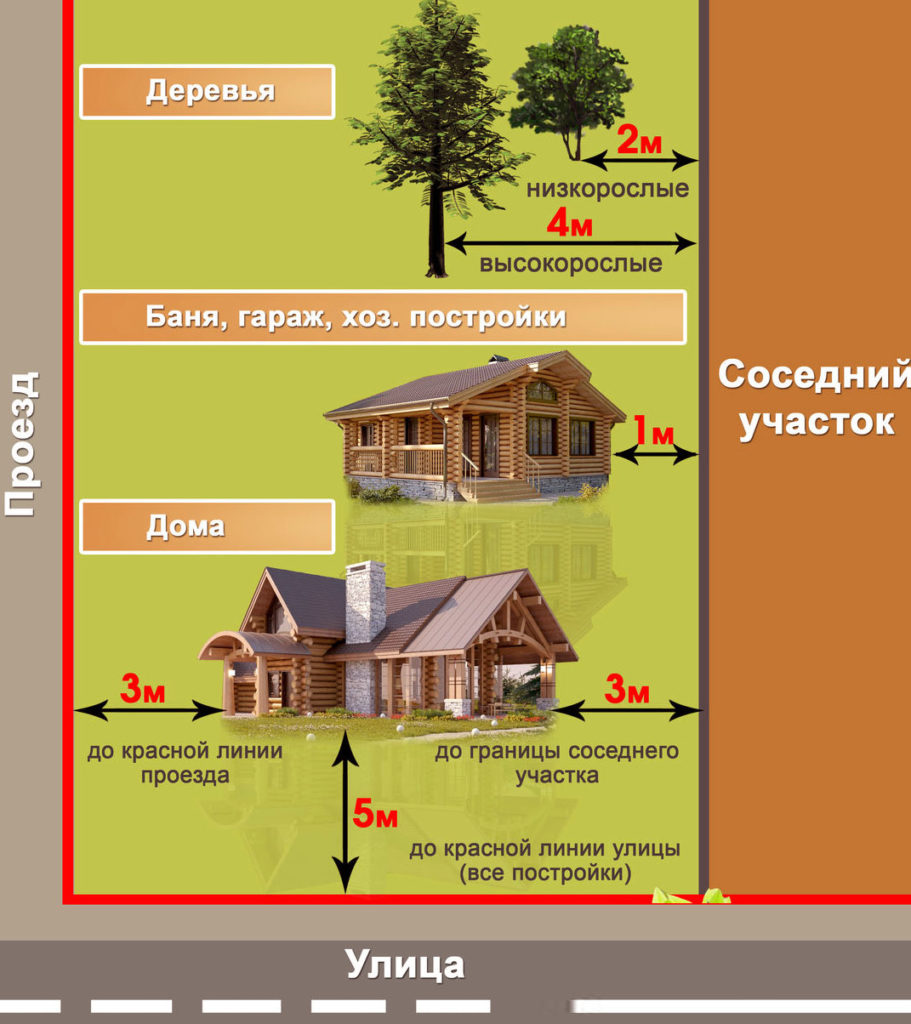 расположение построек на дачном участке нормы