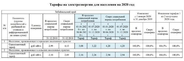 Тарифы на электроэнергию в москве и московской области с 1 января 2021 года, онлайн калькулятор расчета