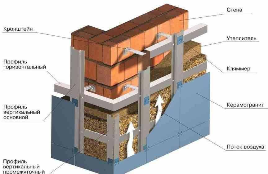 вентилируемые фасады домов