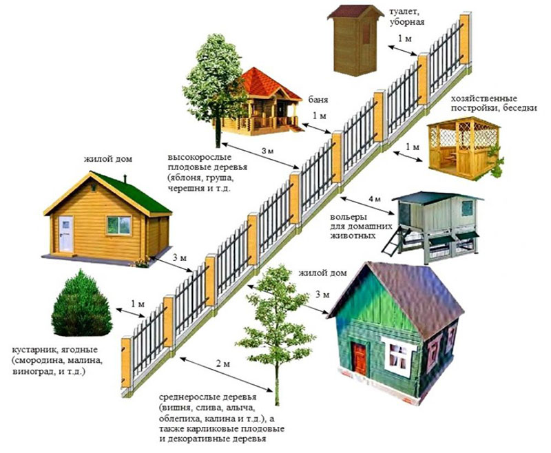 Требования к противопожарным разрывам между зданиями: минимальные расстояния между домами и сооружениями по снип