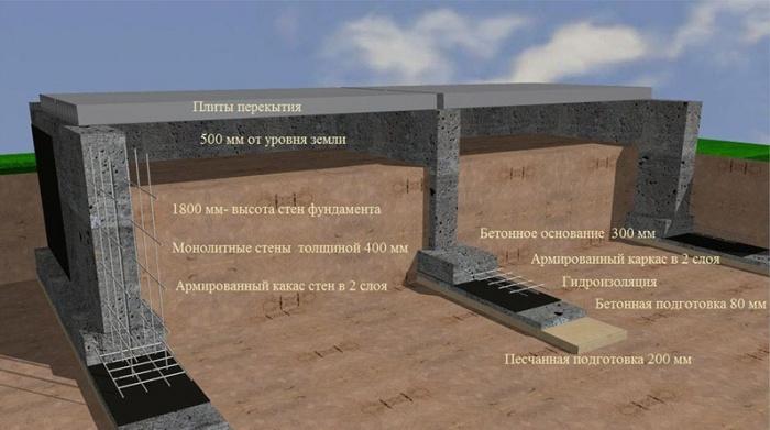 Нормативные уровни глубины промерзания грунта