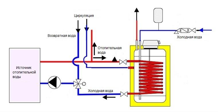 Установка водонагревателя крепление водонагревателя к стене