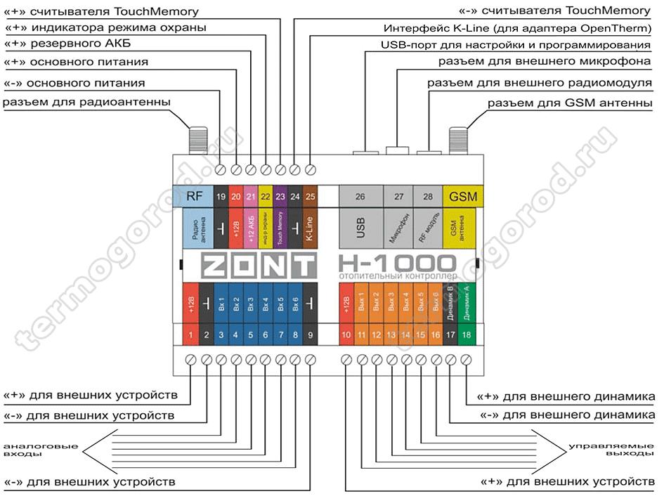gsm модуль zont