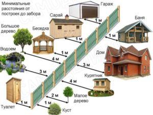 какое расстояние должно быть между домами