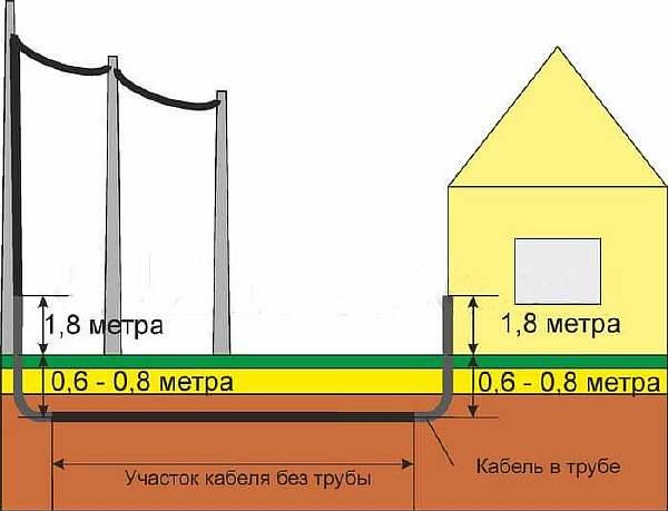 Правила установки столбов лэп в частном секторе
