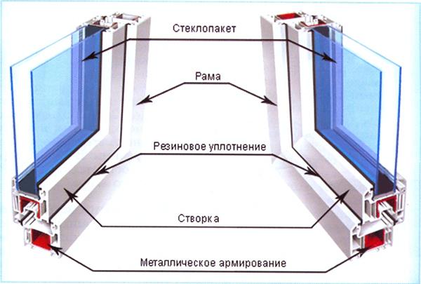 Рейтинг пластиковых окон и рекомендации в выборе профиля для установки пластиковых окон