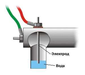 электрокотел градиент отзывы