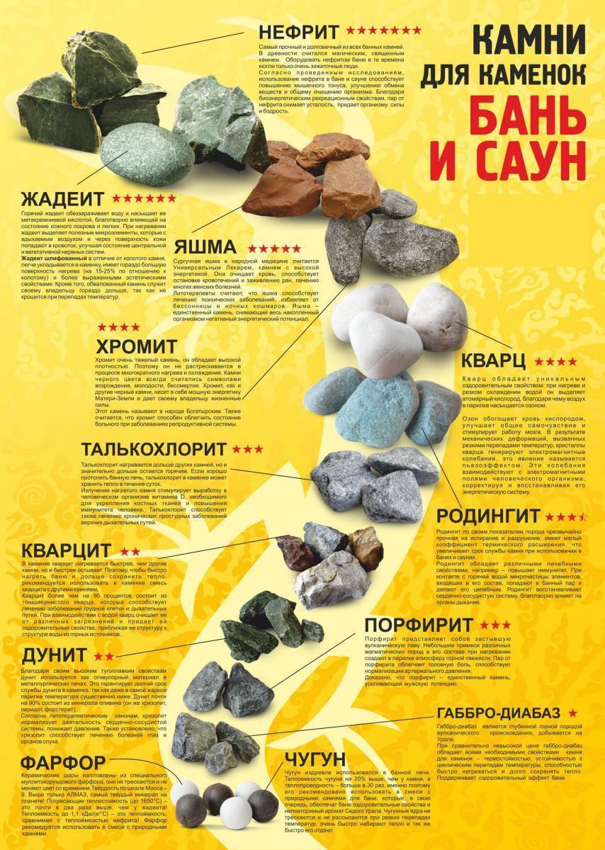 какие камни нужны для банной печи