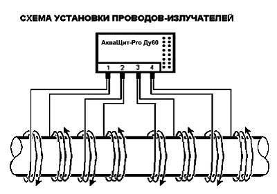 Акващит гидроизоляция отзывы