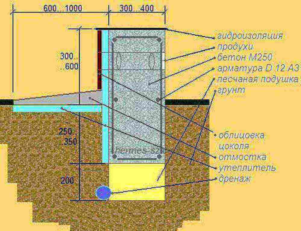 Фундамент для дома из газобетона - типы, как выбрать