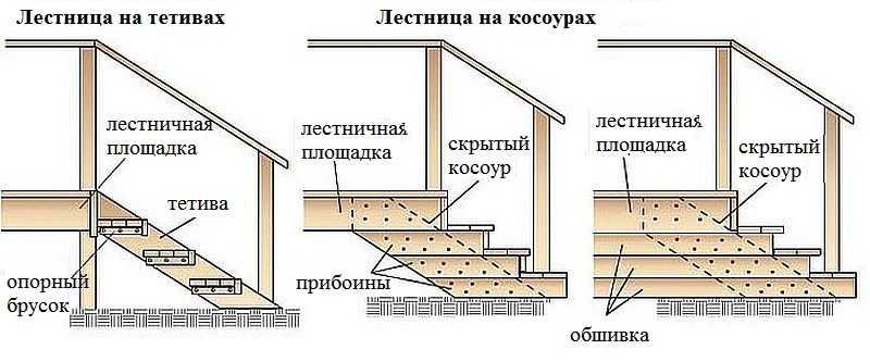 крылечко для частного дома