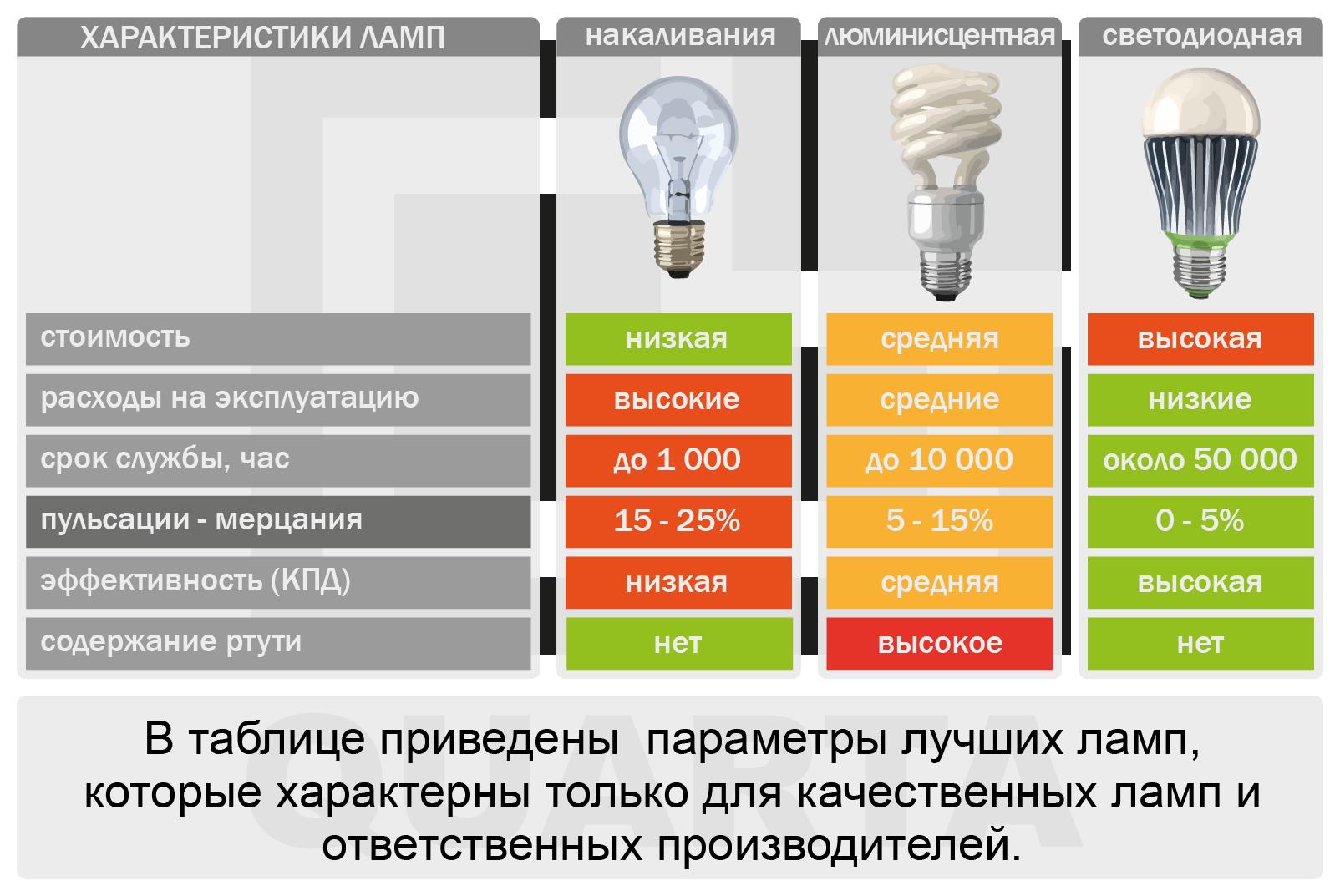 Светодиодные лампы для дома как выбрать