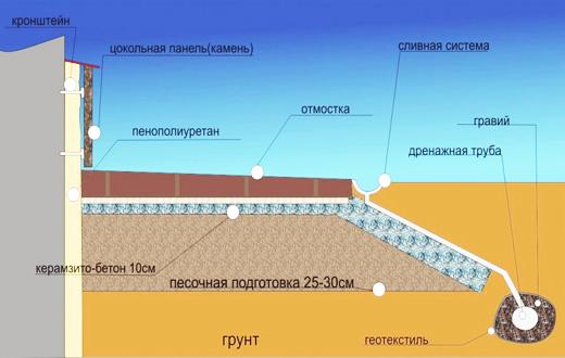Строительство цокольного этажа - цена и этапы