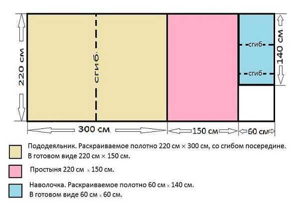 Размеры детского постельного белья: таблица, стандарт