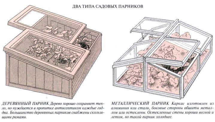 [инструкция] теплицы из поликарбоната своими руками (видео)