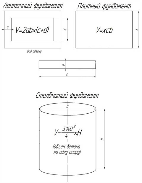 Сколько стоит фундамент под дом? расчет стоимости ленточного и свайного фундамента
