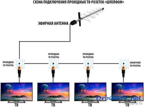 Как сделать антенный кабель для телевизора