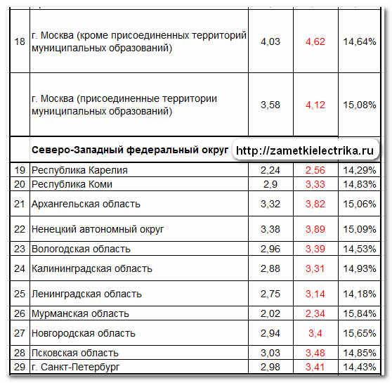 Тарифы на электроэнергию в москве 2020