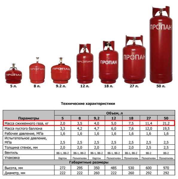 Расход сжиженного газа на отопление дома 150 м²