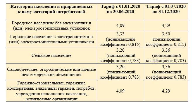 Горячая линия мосэнергосбыт в москве и московской области