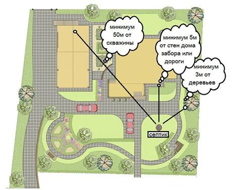 Где расположить септик на участке: расстояние от септика до границы участка, до соседнего участка, правила установки, нормы расположения, как правильно разместить, где установить