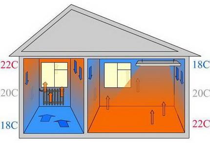 электро отопление дома самый экономный способ
