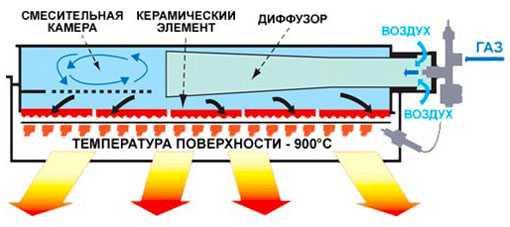 инфракрасные газовые обогреватели с керамической горелкой