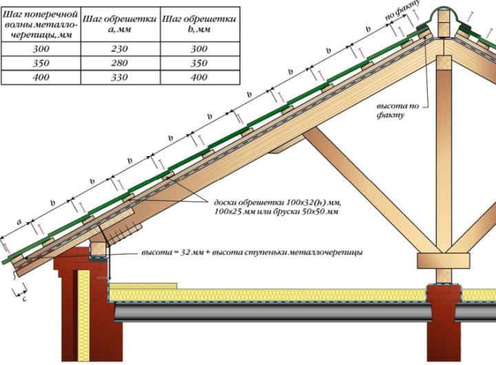 размер обрешетки под металлочерепицу