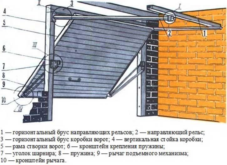 гаражные ворота подъемные автоматические