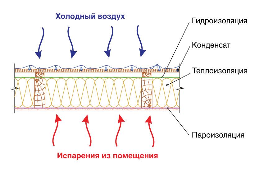 Пароизоляция для крыши - как правильно укладывать, монтаж и какой материал выбрать