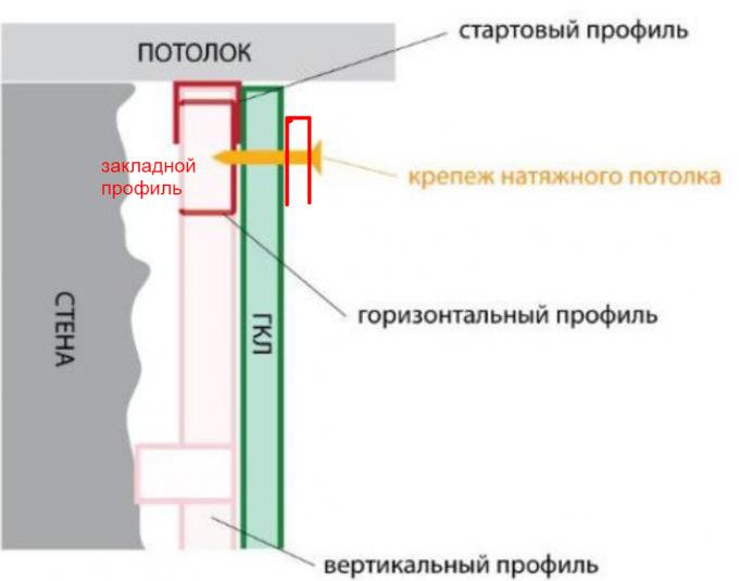 Почему провисает натяжной потолок и что делать в этом случае