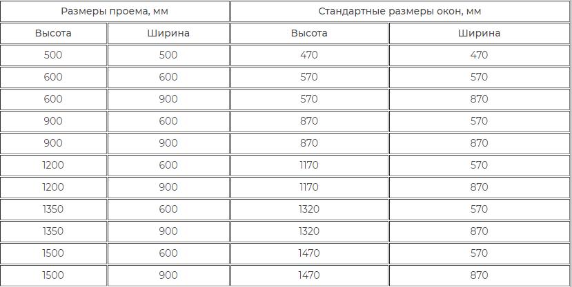 Панорамные окна: плюсы и минусы в 2020 году — pr-flat.ru
