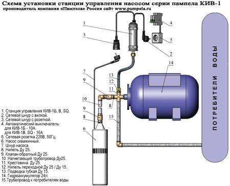 схема подключения водоснабжения в частном доме
