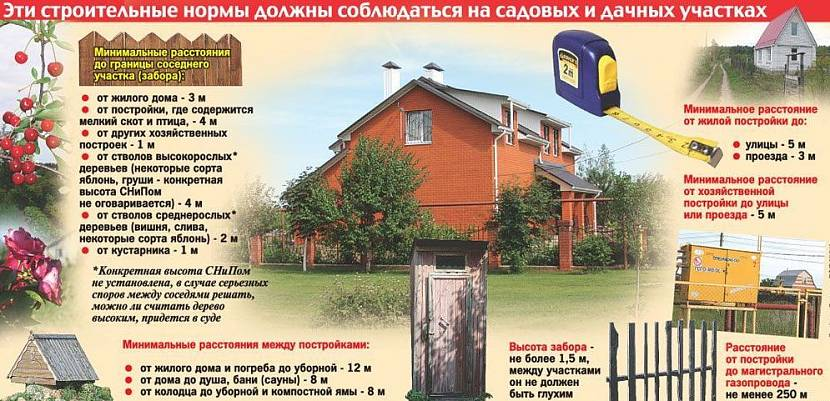 правила постройки дома на участке