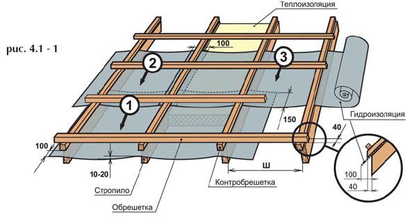 Крепление шифера: рекомендации по укладке волнового листа - самстрой - строительство, дизайн, архитектура.