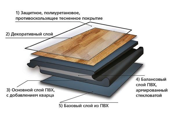 Кварцвиниловая плитка для пола, ее плюсы и минусы | плюсы и минусы