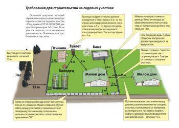 Сп 154.13130.2013 встроенные подземные автостоянки. требования пожарной безопасности