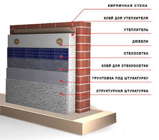 Пенополистирол – характеристики и применение в строительстве