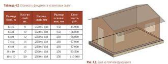 Расчет стоимости фундамента дома: 12 на 12, 10 на 10, 9 на 9, 6 на 6